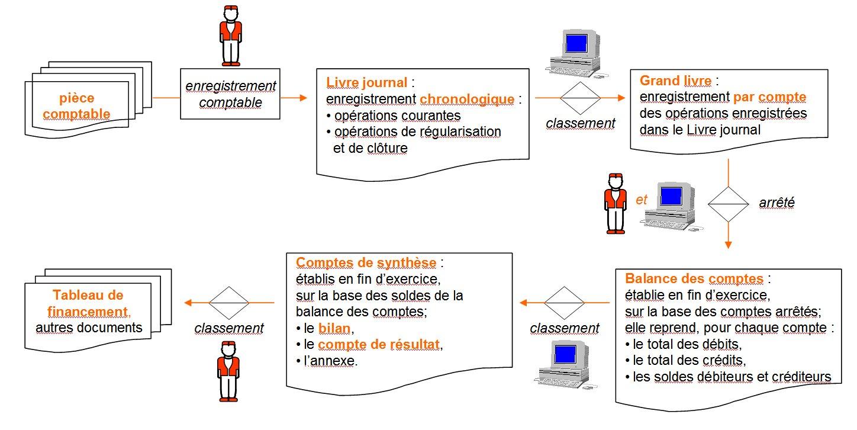 Information comptabilité : une tâche désormais supportable